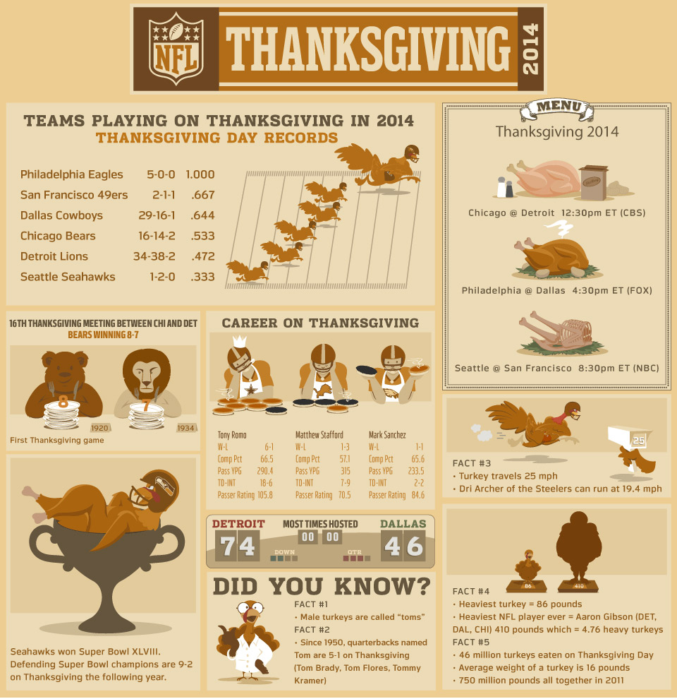 nfl schedule thanksgiving day stanford college football score