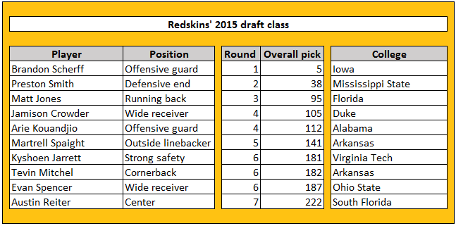 Ranking NFL teams based on first-year impact of 2015 draft class