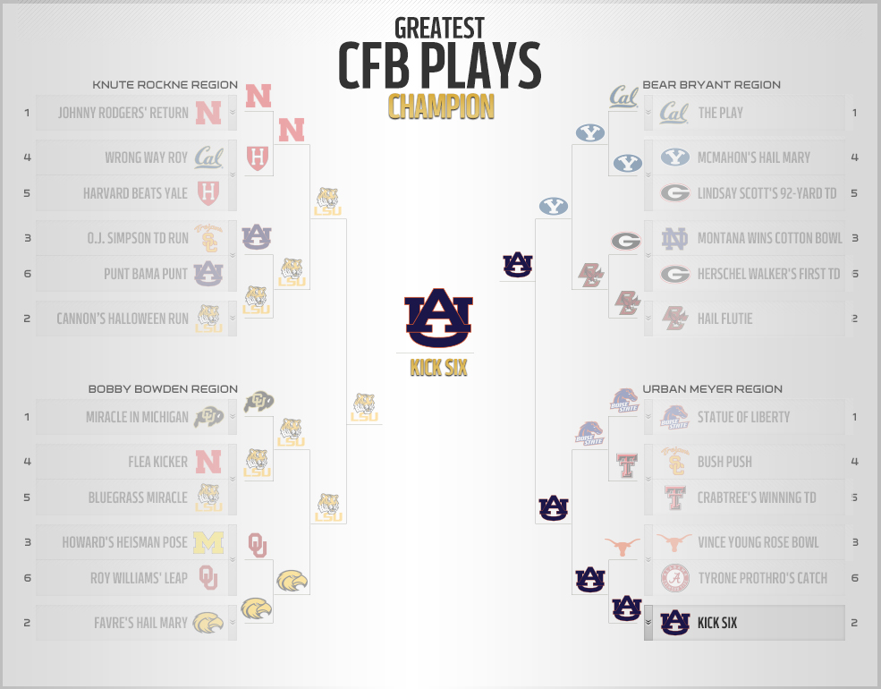 Fans vote Auburn's Kick Six greatest CFB play of all time ...