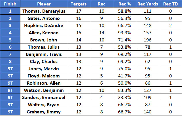 NFL's top-10 most targeted players in Week 6