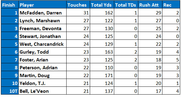 NFL's top-10 running back touches in Week 7