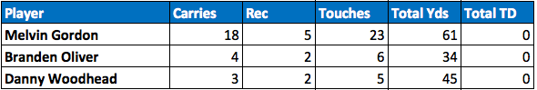 Chargers backfield touches Week 8