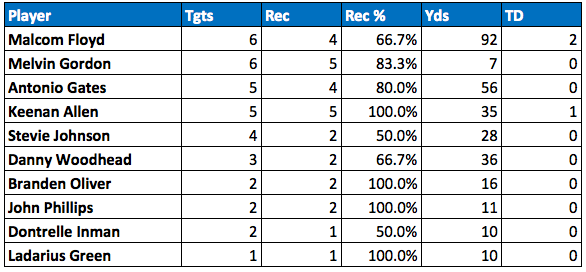 Chargers passing targets Week 8