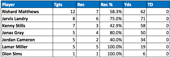 Dolphins passing targets Week 8