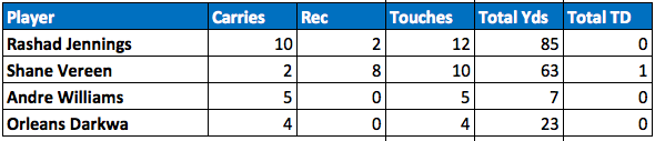 Giants backfield touches Week 8