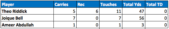 Lions backfield touches Week 8