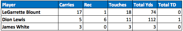 Patriots backfield touches Week 8