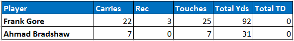 Colts backfield touches Week 8