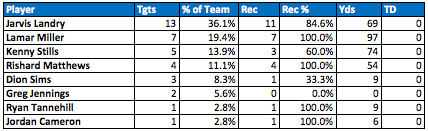Dolphins passing targets Week 9