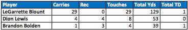 Patriots backfield touches Week 9