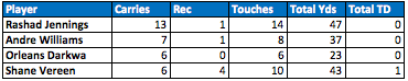 Giants backfield touches Week 9