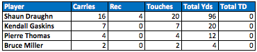 49ers backfield touches Week 9