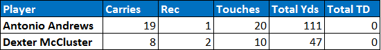Titans backfield touches Week 9