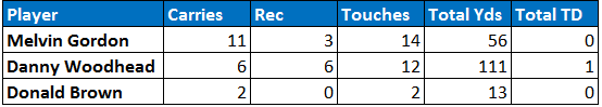 Chargers backfield touches Week 9