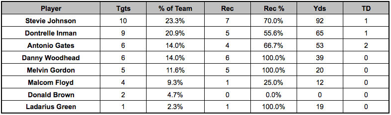 Chargers passing targets Week 12