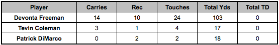 Falcons backfield touches Week 13