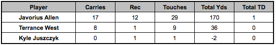 Ravens backfield touches Week 13