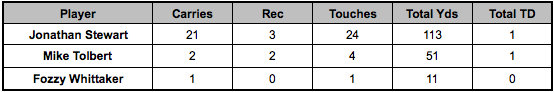 Panthers backfield touches Week 13