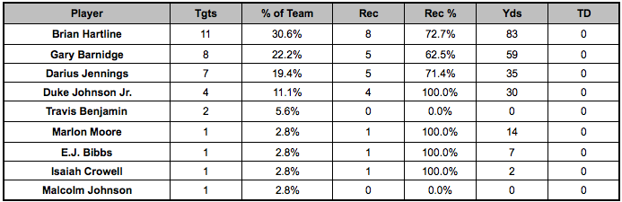 Browns backfield touches Week 13