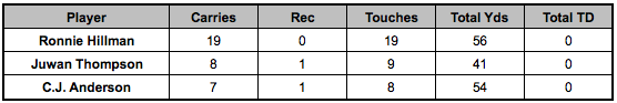 Broncos backfield touches Week 13