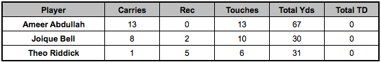 Lions backfield touches Week 13