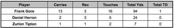 Colts backfield touches Week 13