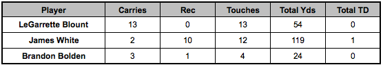Patriots backfield touches Week 13