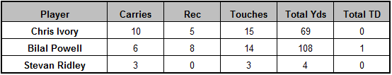 Jets backfield touches Week 13