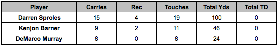 Eagles backfield touches Week 13