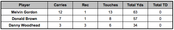 Chargers backfield touches Week 13