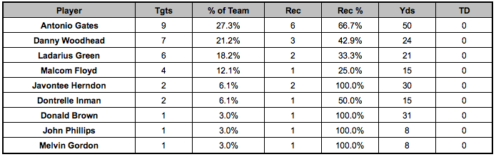 Chargers passing targets Week 13