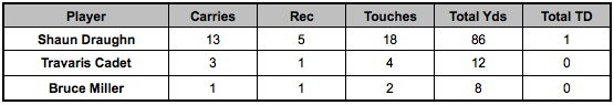 49ers backfield touches Week 13