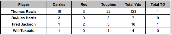 Seahawks backfield touches Week 13