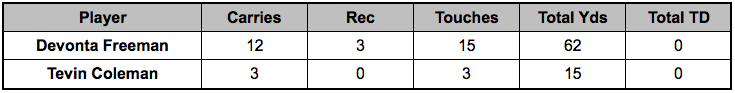 Falcons backfield touches Week 14