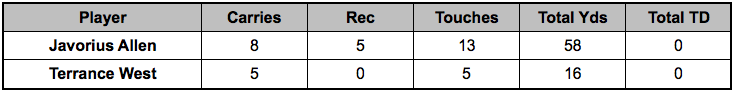 Ravens backfield touches Week 14