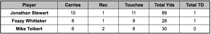 Panthers backfield touches Week 14