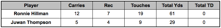 Broncos backfield touches Week 14