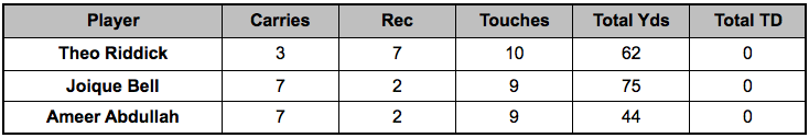 Lions backfield touches Week 14