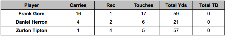 Colts backfield touches Week 14