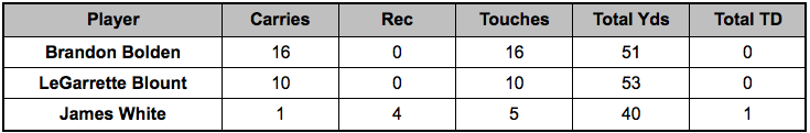 Patriots backfield touches Week 14