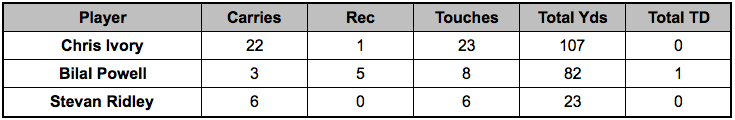 Jets backfield touches Week 14