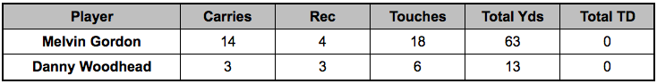 Chargers backfield touches Week 14