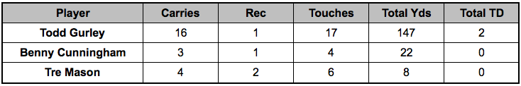 Rams backfield touches Week 14