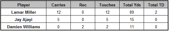 Dolphins backfield touches Week 14