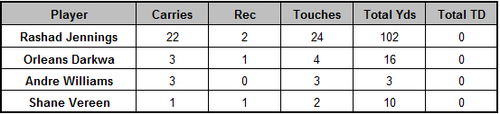Giants backfield touches Week 14