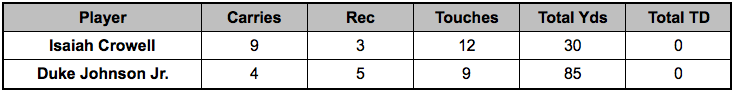Browns backfield touches Week 15