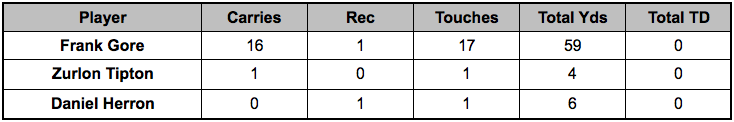 Colts backfield touches Week 15