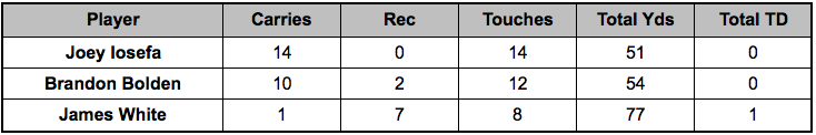 Patriots backfield touches Week 15