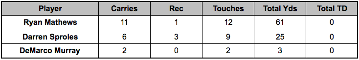 Eagles backfield touches Week 15