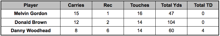 Chargers backfield touches Week 15